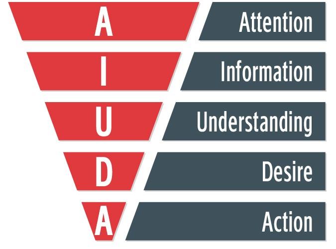 שיאון קונטנט - מודל AIUDA להנעת צרכנים